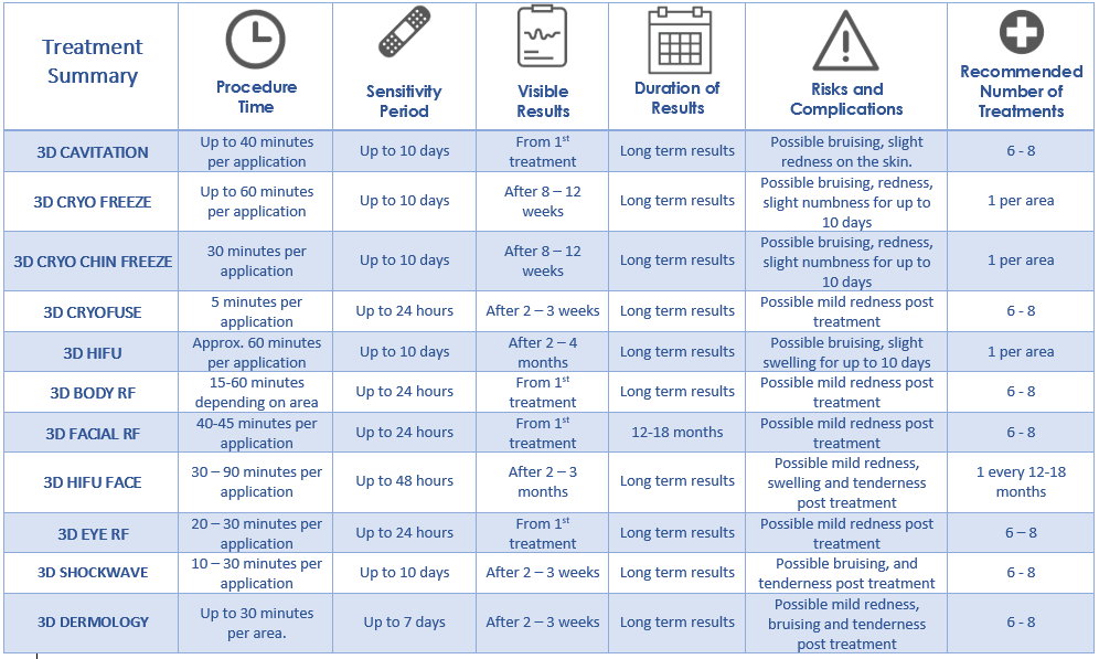 3D-Lipo Treatment Summary Table
